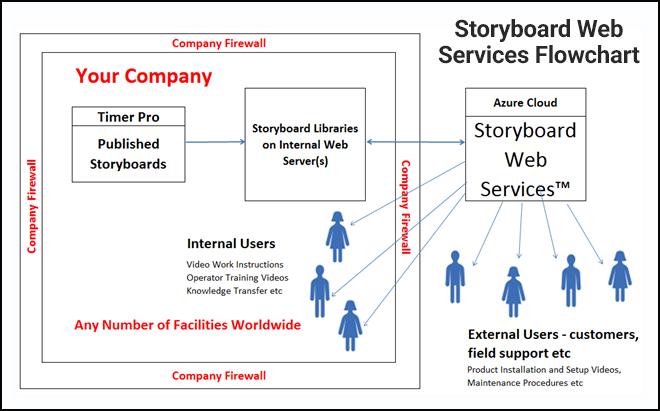 Storyboard Web Services Flowchart